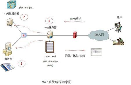 web系统架构设计图